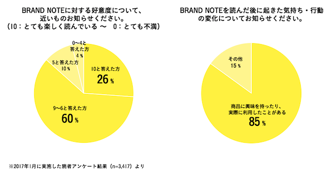 brandnote